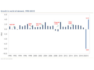 Growth in world oil demand, 1990–2021E (click on image to enlargen)